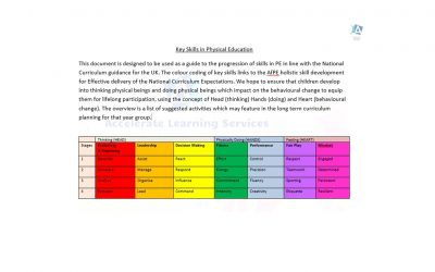 Ofsted and progression of skills documents in PE
